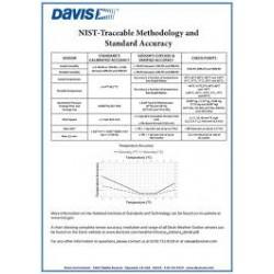 DW-6000M  Certificazione NIST per stazione Davis Instruments